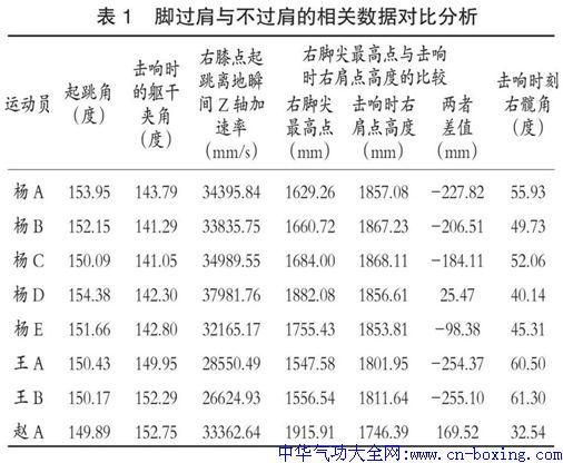 竞技武术套路324C+1难度动作击响脚过肩的研究-张江华