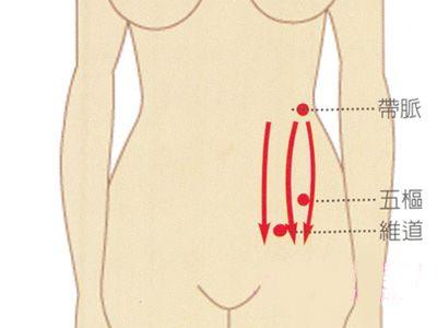 减肥瘦身 中医6步循经推拿减肥法